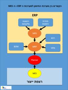הקשרים בין מערכת התכנון